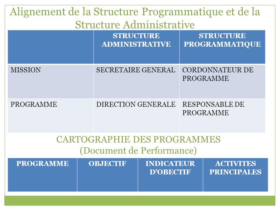 Alignement de la Structure Programmatique et de la Structure Administrative STRUCTURE ADMINISTRATIVE STRUCTURE PROGRAMMATIQUE MISSIONSECRETAIRE GENERA