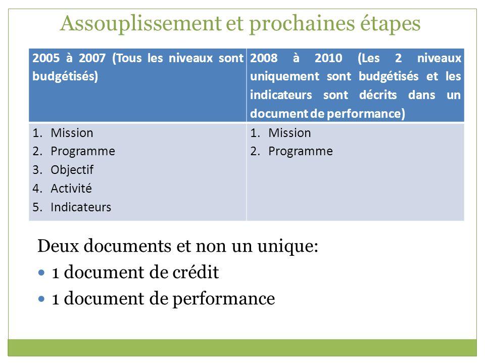 Assouplissement et prochaines étapes 2005 à 2007 (Tous les niveaux sont budgétisés) 2008 à 2010 (Les 2 niveaux uniquement sont budgétisés et les indic