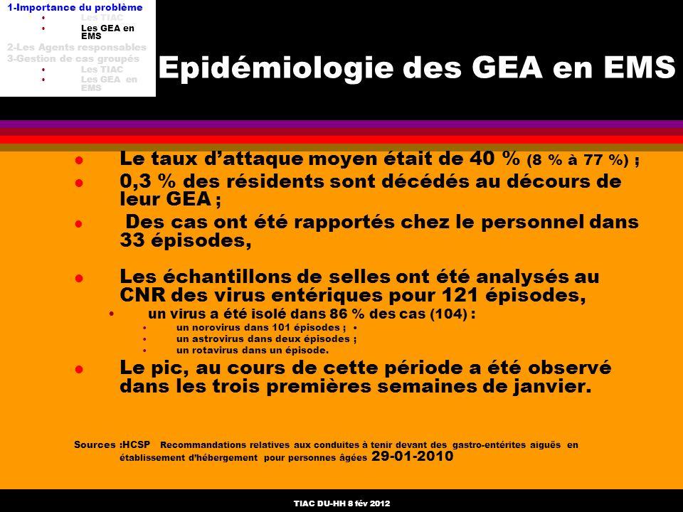 TIAC DU-HH 8 fév 2012 Epidémiologie des GEA en EMS l Le taux dattaque moyen était de 40 % (8 % à 77 %) ; l 0,3 % des résidents sont décédés au décours