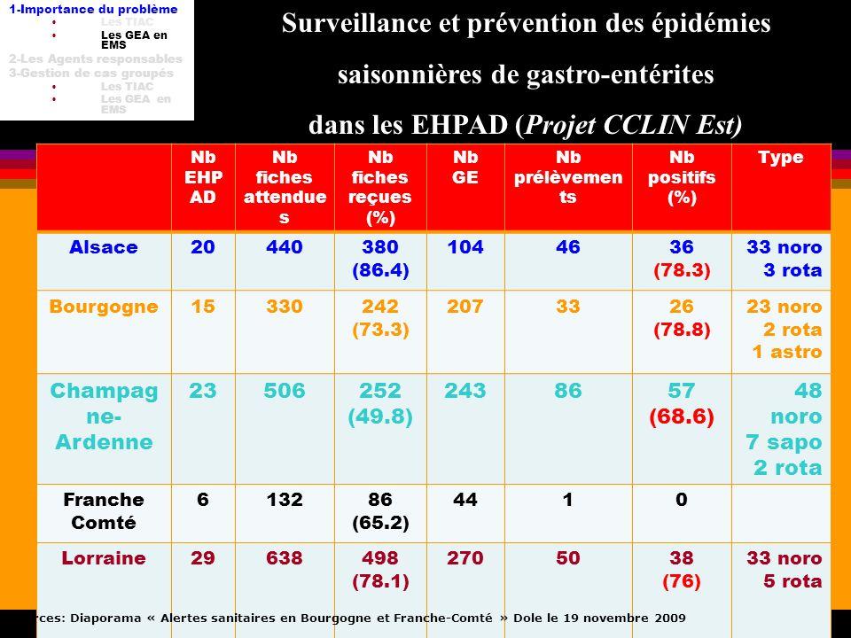 TIAC DU-HH 8 fév 2012 Nb EHP AD Nb fiches attendue s Nb fiches reçues (%) Nb GE Nb prélèvemen ts Nb positifs (%) Type Alsace20440380 (86.4) 1044636 (7