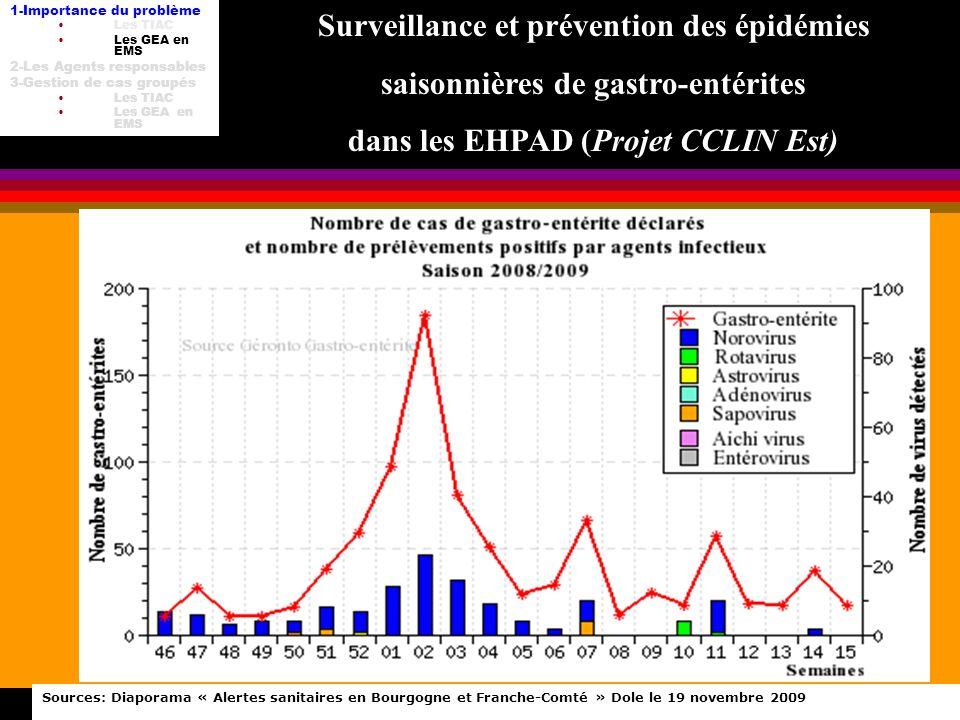 TIAC DU-HH 8 fév 2012 Sources: Diaporama « Alertes sanitaires en Bourgogne et Franche-Comté » Dole le 19 novembre 2009 Surveillance et prévention des