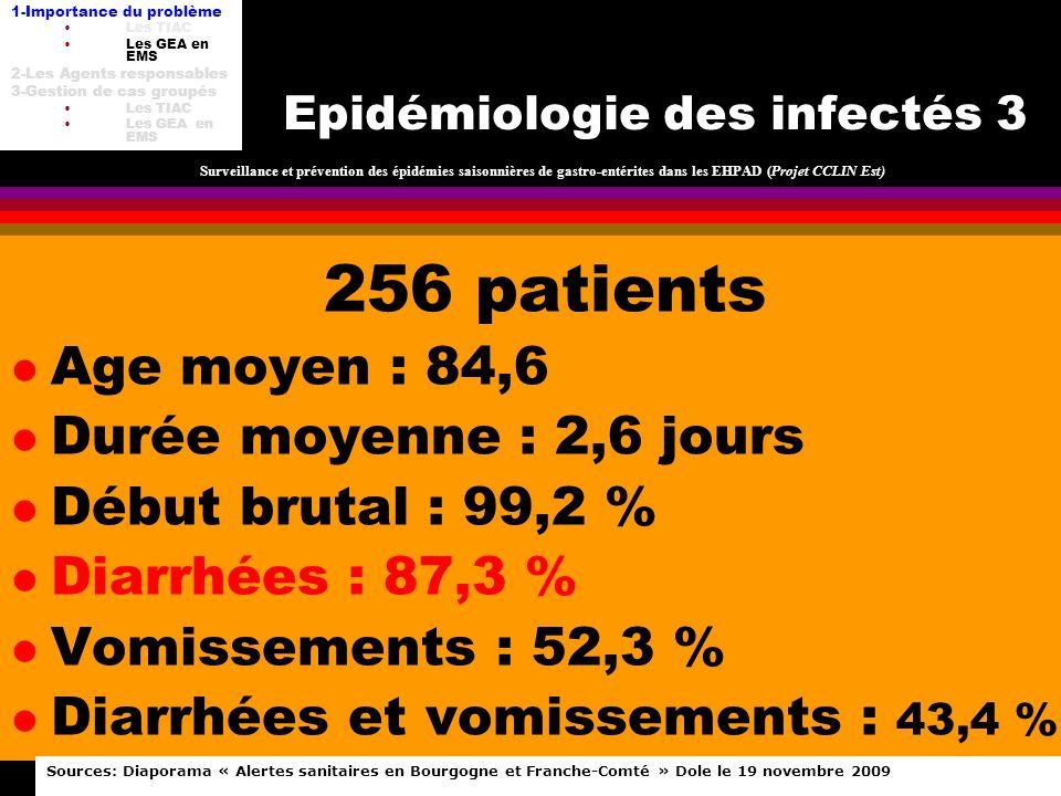 TIAC DU-HH 8 fév 2012 Epidémiologie des infectés 3 256 patients l Age moyen : 84,6 l Durée moyenne : 2,6 jours l Début brutal : 99,2 % l Diarrhées : 8