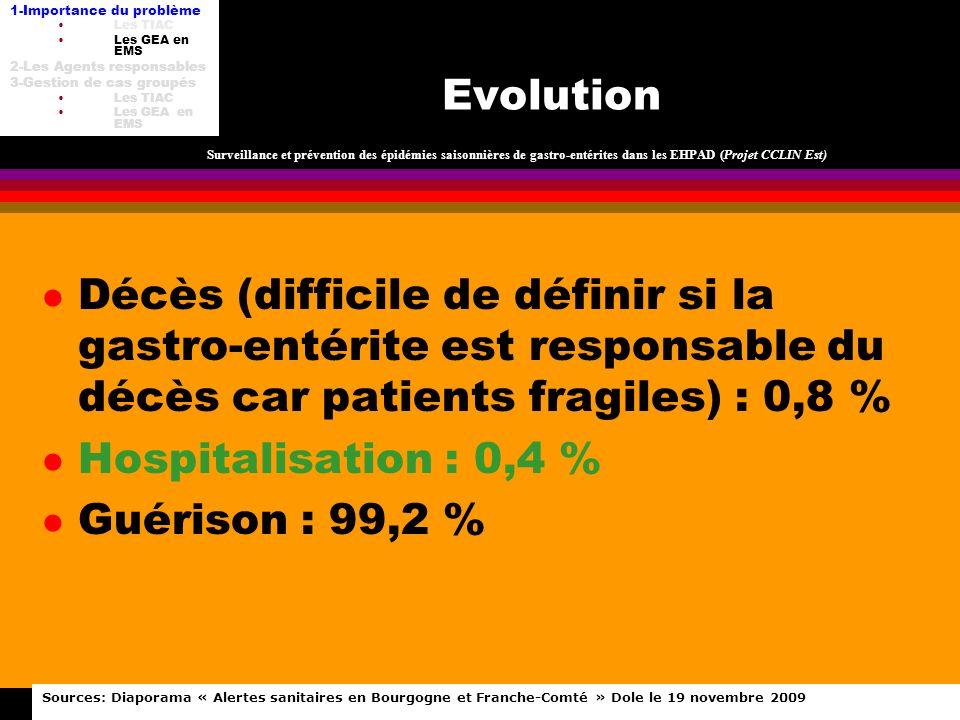 TIAC DU-HH 8 fév 2012 Evolution l Décès (difficile de définir si la gastro-entérite est responsable du décès car patients fragiles) : 0,8 % l Hospital
