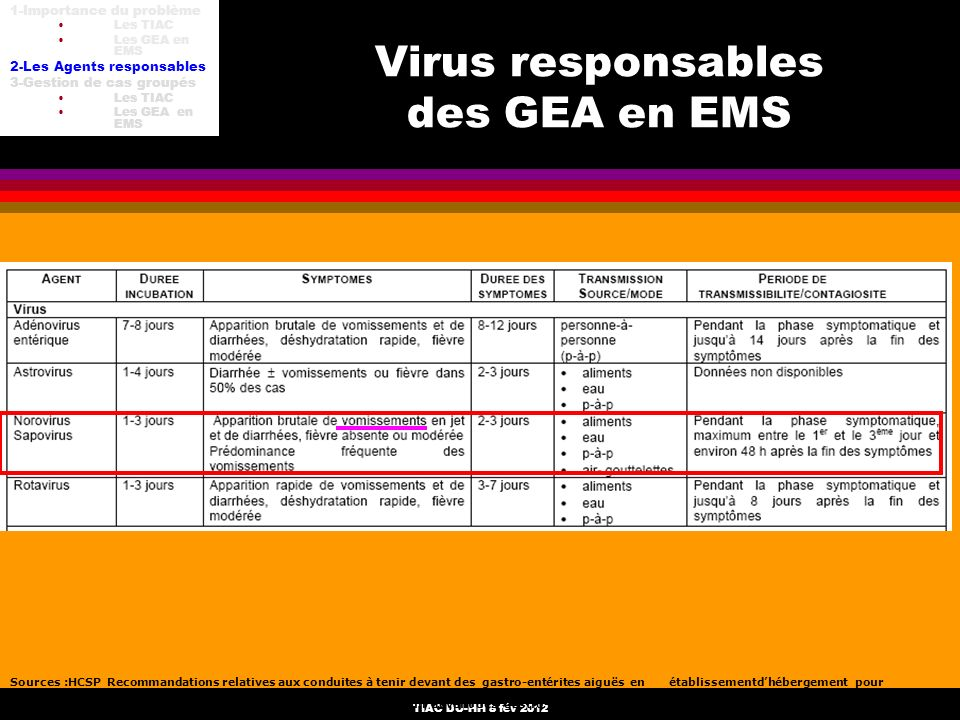 TIAC DU-HH 8 fév 2012 Virus responsables des GEA en EMS Sources :HCSP Recommandations relatives aux conduites à tenir devant des gastro-entérites aigu
