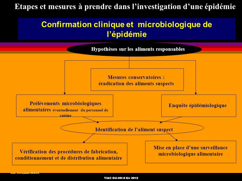 TIAC DU-HH 8 fév 2012 Confirmation clinique et microbiologique de lépidémie Hypothèses sur les aliments responsables Mesures conservatoires : éradicat