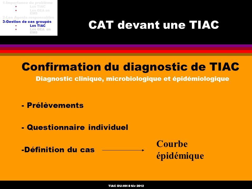 TIAC DU-HH 8 fév 2012 CAT devant une TIAC Confirmation du diagnostic de TIAC Diagnostic clinique, microbiologique et épidémiologique - Prélèvements -