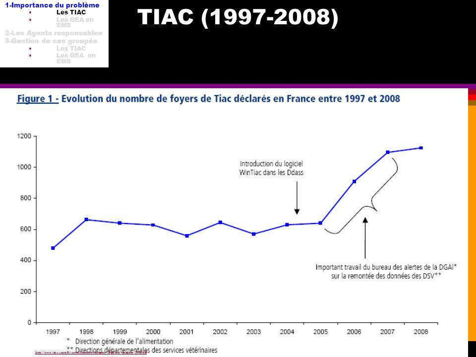 TIAC DU-HH 8 fév 2012 TIAC (1997-2008) Source : http://www.invs.sante.fr/surveillance/tiac/donnees_2008/tiac_donnees_2008.pdfhttp://www.invs.sante.fr/