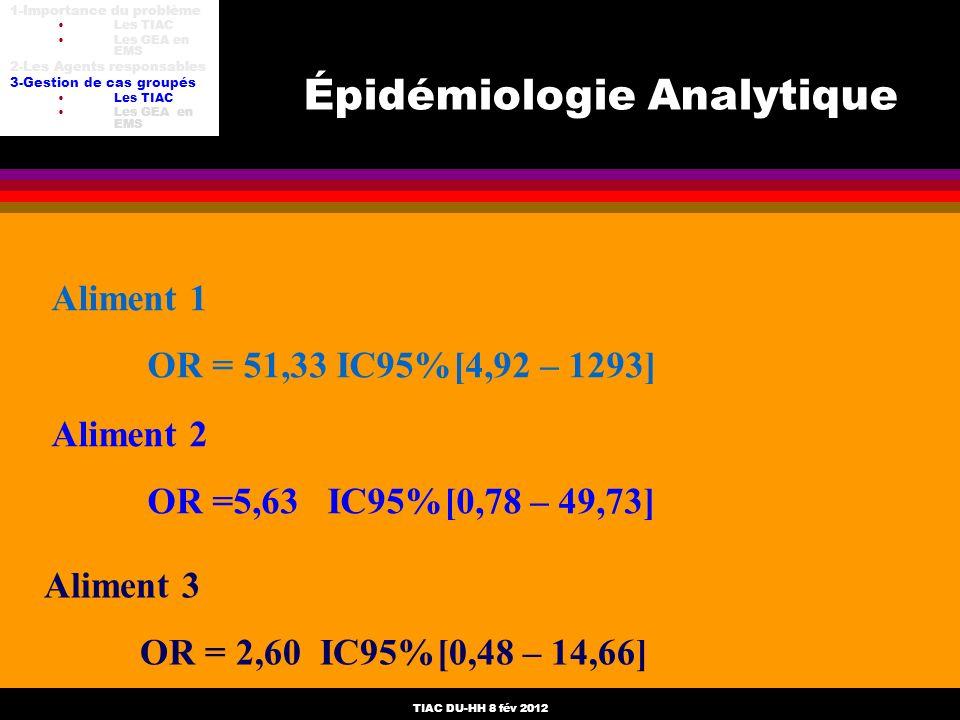 TIAC DU-HH 8 fév 2012 Aliment 1 OR = 51,33 IC95%[4,92 – 1293] Aliment 2 OR =5,63 IC95%[0,78 – 49,73] Aliment 3 OR = 2,60 IC95%[0,48 – 14,66] Épidémiol