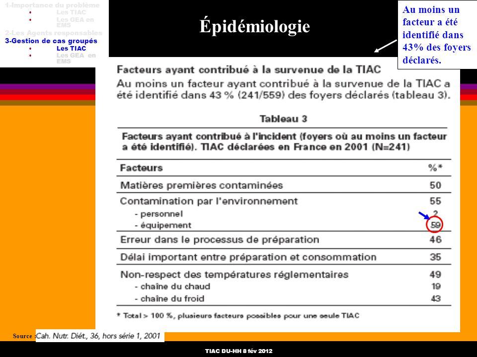 TIAC DU-HH 8 fév 2012 Épidémiologie Source : Au moins un facteur a été identifié dans 43% des foyers déclarés. 1-Importance du problème Les TIAC Les G