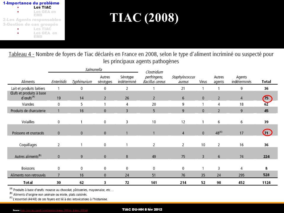 TIAC DU-HH 8 fév 2012 Source : http://www.invs.sante.fr/surveillance/tiac/donnees_2008/tiac_donnees_2008.pdfhttp://www.invs.sante.fr/surveillance/tiac