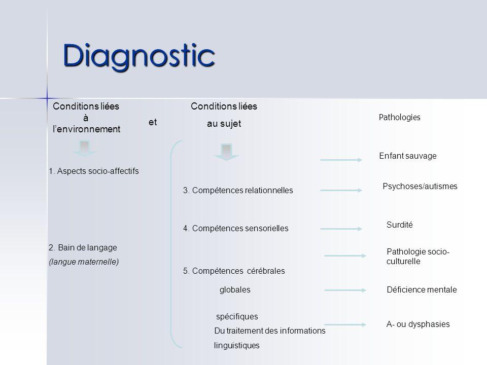Diagnostic Conditions liées à lenvironnement et Conditions liées au sujet Pathologies 1. Aspects socio-affectifs 2. Bain de langage (langue maternelle