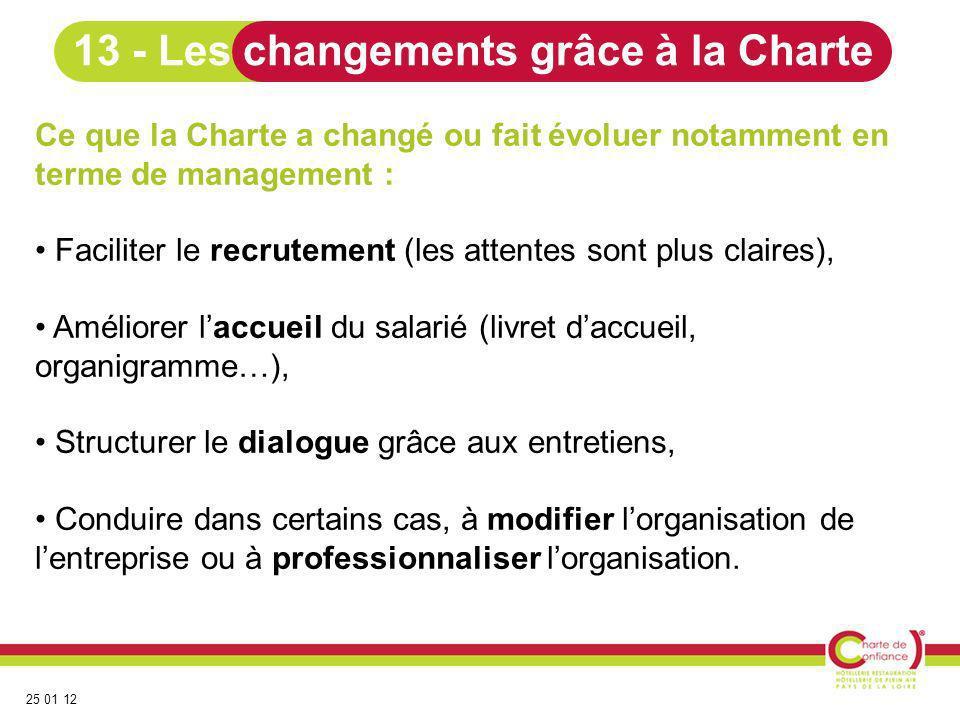 25 01 12 Ce que la Charte a changé ou fait évoluer notamment en terme de management : Faciliter le recrutement (les attentes sont plus claires), Améli