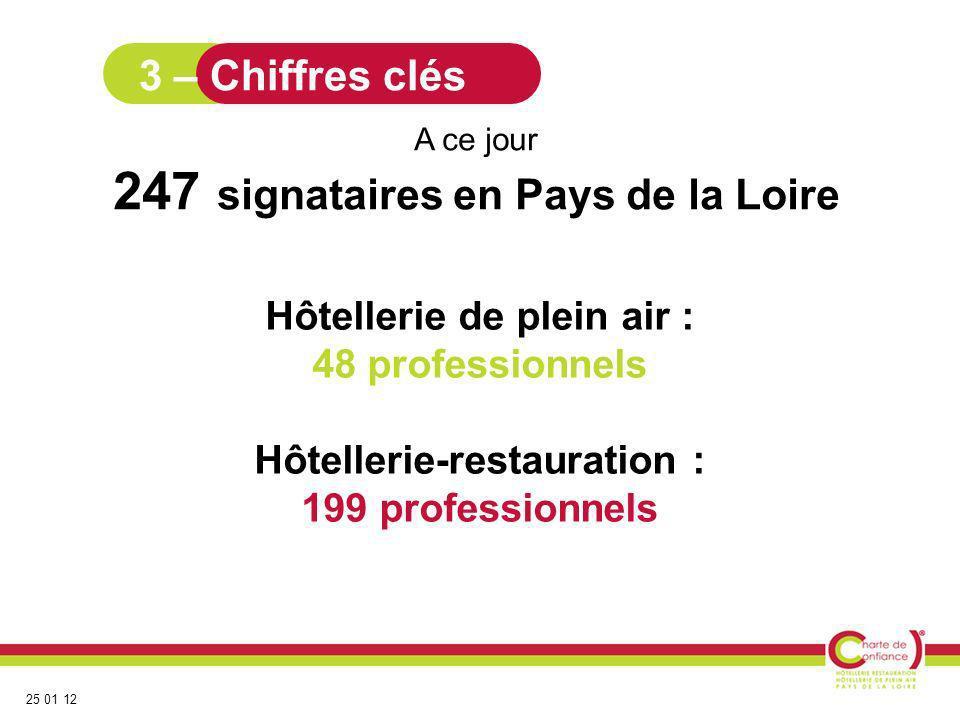 25 01 12 Hôtellerie de plein air : 48 professionnels Hôtellerie-restauration : 199 professionnels A ce jour 247 signataires en Pays de la Loire 3 – Ch