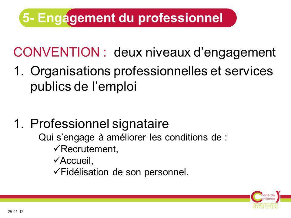 25 01 12 CONVENTION : deux niveaux dengagement 1.Organisations professionnelles et services publics de lemploi 1.Professionnel signataire 5- Engagemen