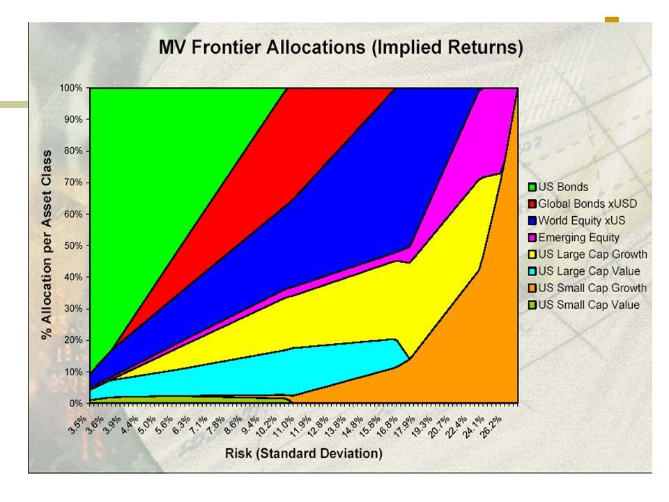 Le point de la frontière efficiente dont le ratio de Sharpe est le plus élevé est supposé être le benchmark efficient.