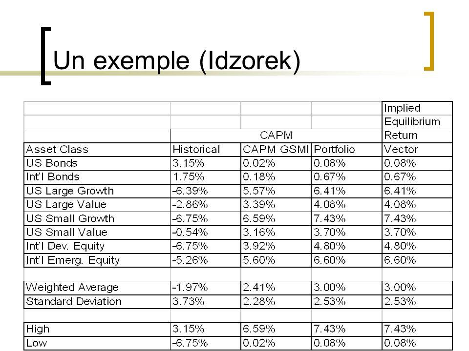 Un exemple (Idzorek)