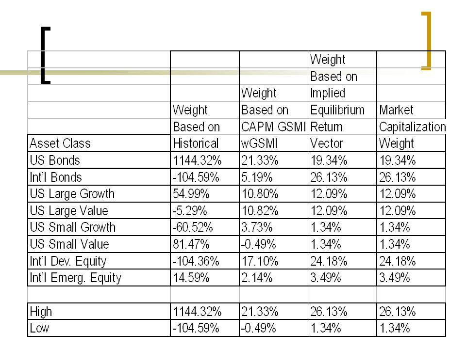 Un exemple 3 opinions : Intern Developped Equity va avoir un rendement excédentaire de 5.25% (confiance = 25%) Intern Bonds vont sur-performer les US Bonds par 25 pts (confiance = 50%) US Large Growth et US Small Growth vont sur-performer US Large Value et US Small par 2% (confiance = 65%)
