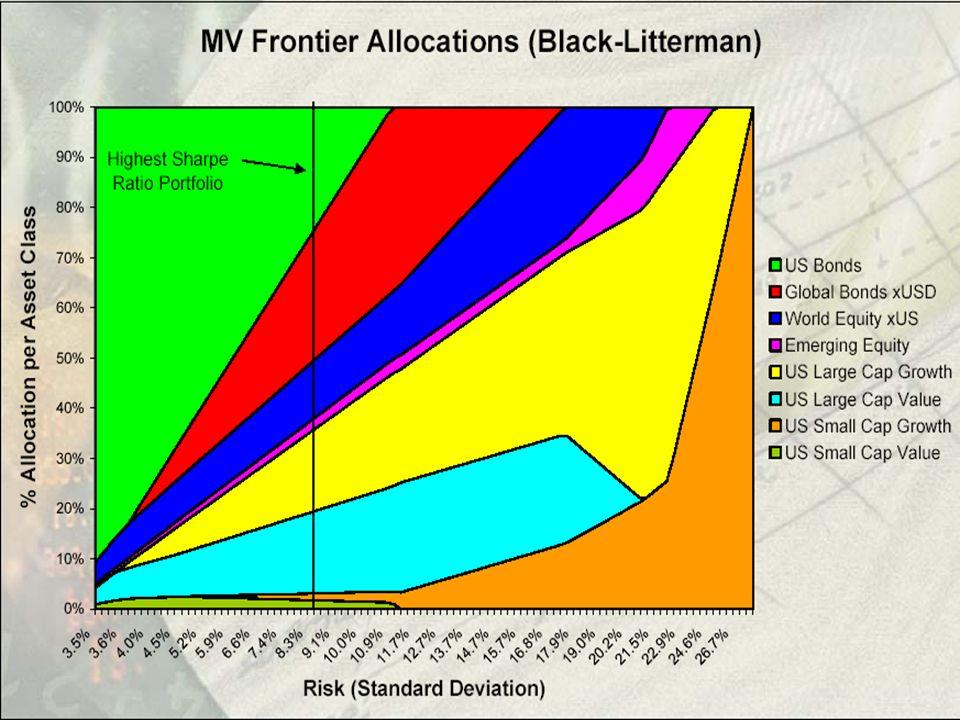 Les fondements de B&L La statistique bayésienne A priori sur les paramètres + vraissemblances C.
