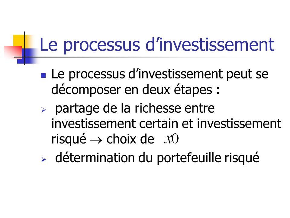Le processus dinvestissement Le processus dinvestissement peut se décomposer en deux étapes : partage de la richesse entre investissement certain et i