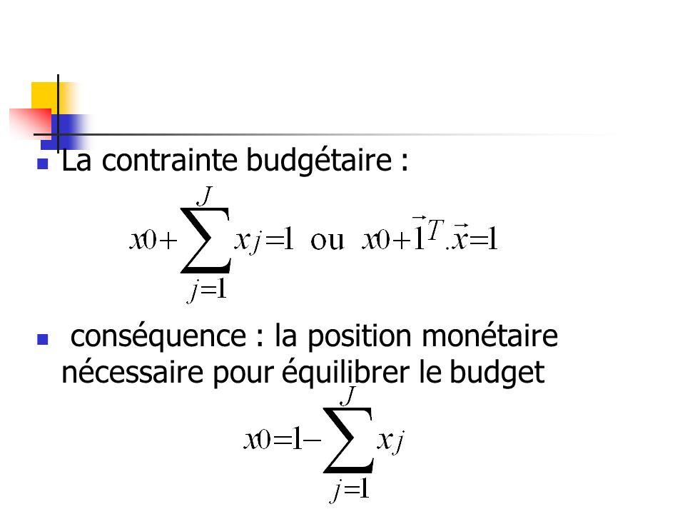 La contrainte budgétaire : conséquence : la position monétaire nécessaire pour équilibrer le budget