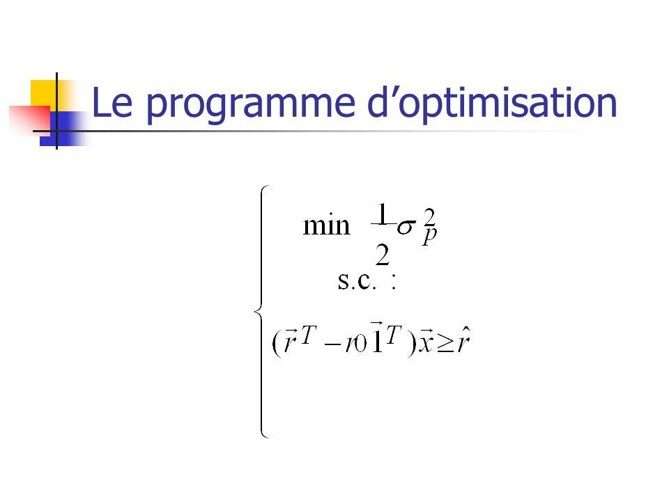 Le programme doptimisation