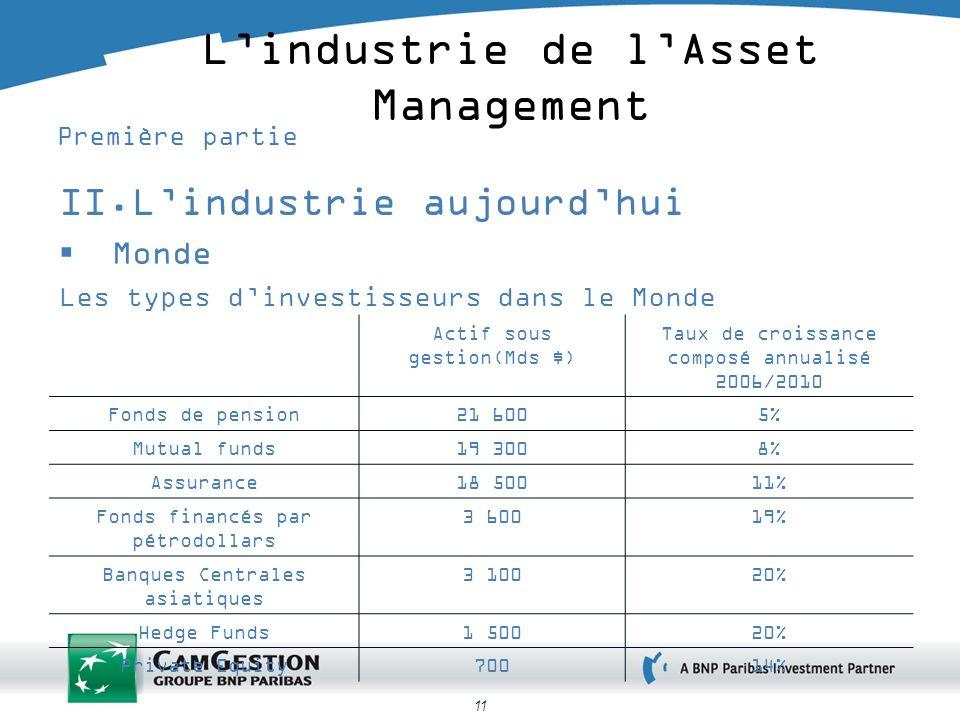 11 Lindustrie de lAsset Management Première partie II.Lindustrie aujourdhui Monde Les types dinvestisseurs dans le Monde Actif sous gestion(Mds $) Tau