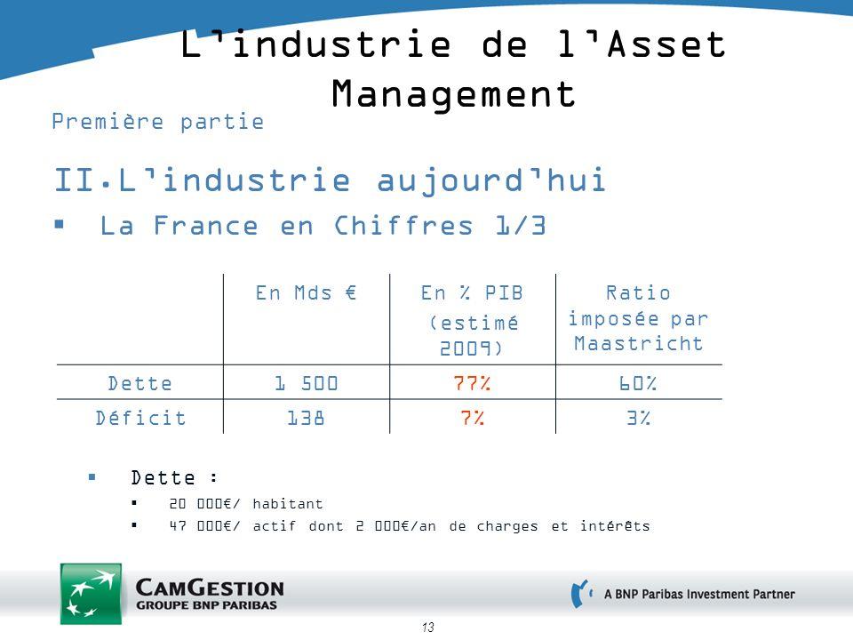 13 Lindustrie de lAsset Management Première partie II.Lindustrie aujourdhui La France en Chiffres 1/3 En Mds En % PIB (estimé 2009) Ratio imposée par