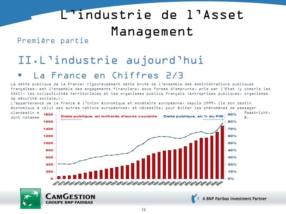 14 Lindustrie de lAsset Management Première partie II.Lindustrie aujourdhui La France en Chiffres 2/3 La dette publique de la France, rigoureusement d