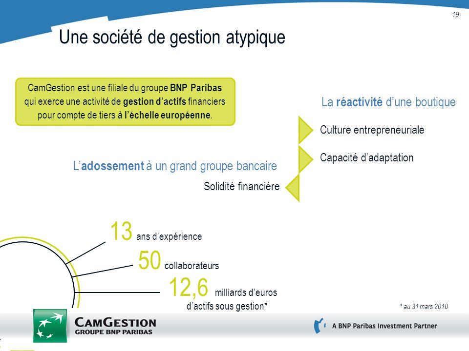 19 Une société de gestion atypique La réactivité dune boutique Culture entrepreneuriale Solidité financière CamGestion est une filiale du groupe BNP P