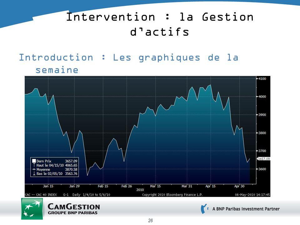 26 Introduction : Les graphiques de la semaine Le CAC 40 depuis le début de lannée Intervention : la Gestion dactifs