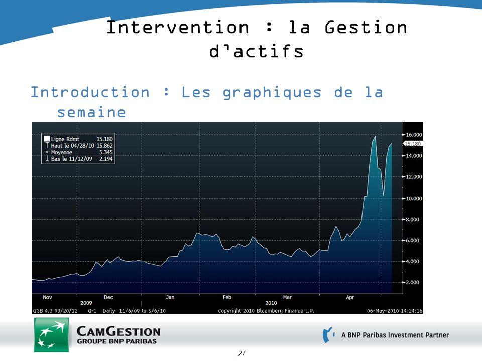 27 Introduction : Les graphiques de la semaine rendement grec 2 ans Intervention : la Gestion dactifs