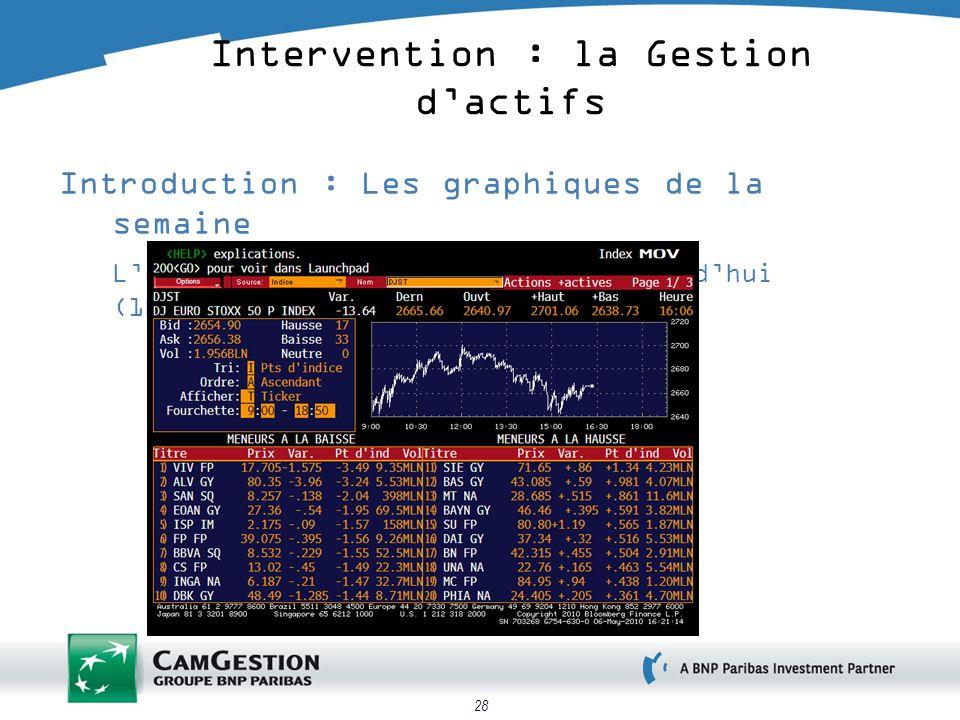 28 Introduction : Les graphiques de la semaine Lévolution de lEuroStoxx 50 aujourdhui (16h30) Intervention : la Gestion dactifs