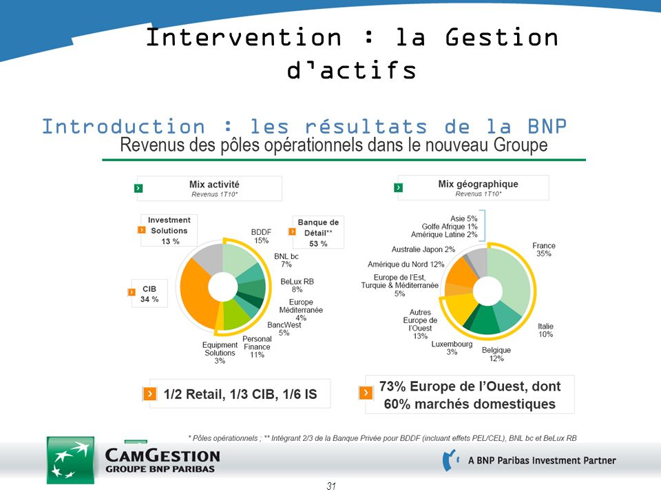 31 Introduction : les résultats de la BNP Intervention : la Gestion dactifs