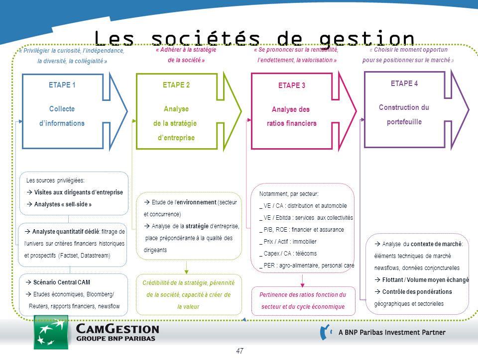 47 Les sociétés de gestion ETAPE 1 Collecte dinformations ETAPE 2 Analyse de la stratégie dentreprise ETAPE 3 Analyse des ratios financiers Les source