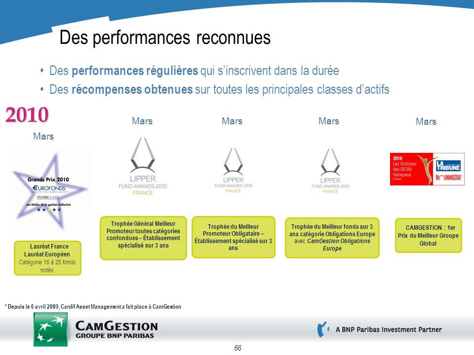 66 Mars Lauréat France Lauréat Européen Catégorie 16 à 25 fonds notés 2010 Des performances reconnues Des performances régulières qui sinscrivent dans