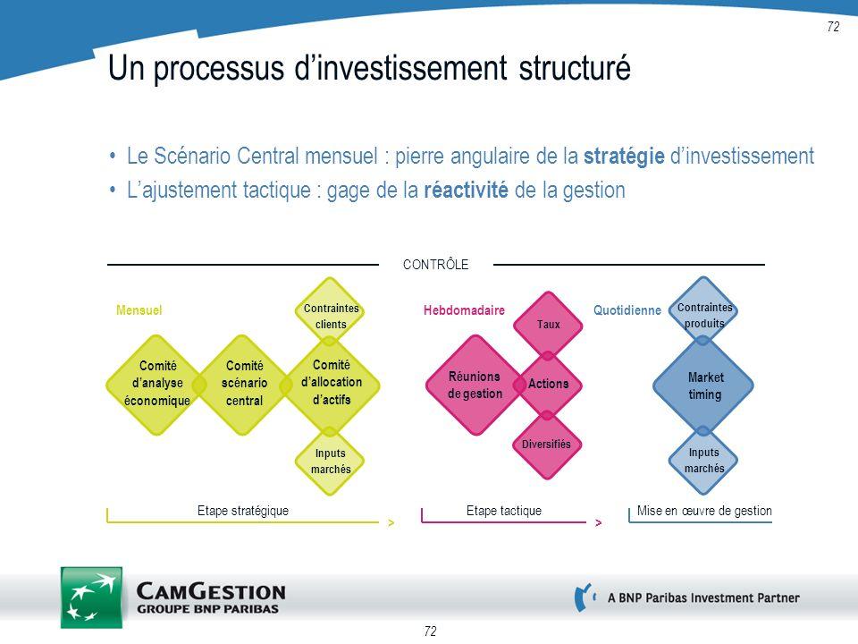 72 Un processus dinvestissement structuré Le Scénario Central mensuel : pierre angulaire de la stratégie dinvestissement Lajustement tactique : gage d