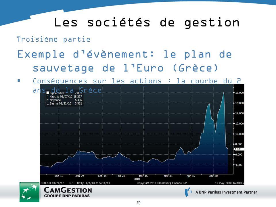 79 Les sociétés de gestion Troisième partie Exemple dévènement: le plan de sauvetage de lEuro (Grèce) Conséquences sur les actions : la courbe du 2 an
