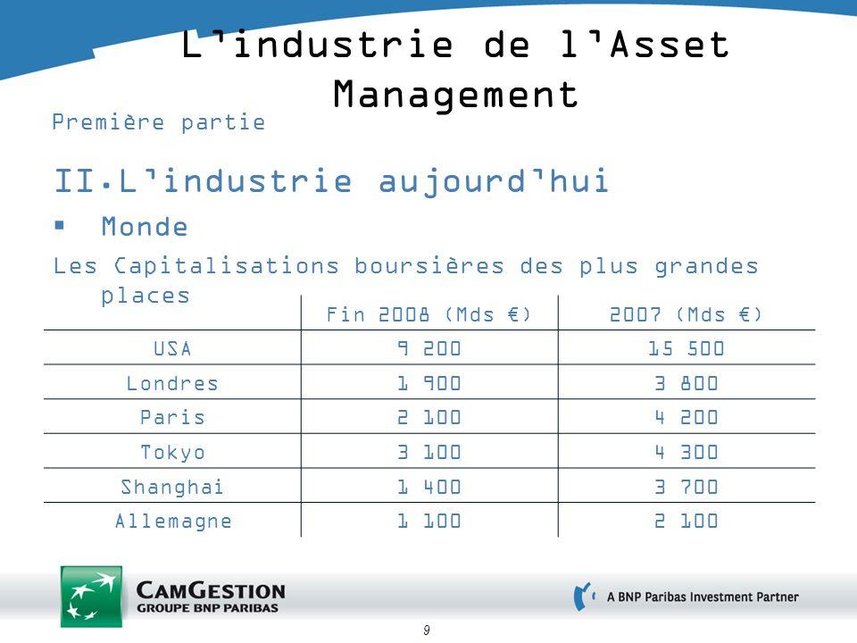9 Lindustrie de lAsset Management Première partie II.Lindustrie aujourdhui Monde Les Capitalisations boursières des plus grandes places Fin 2008 (Mds