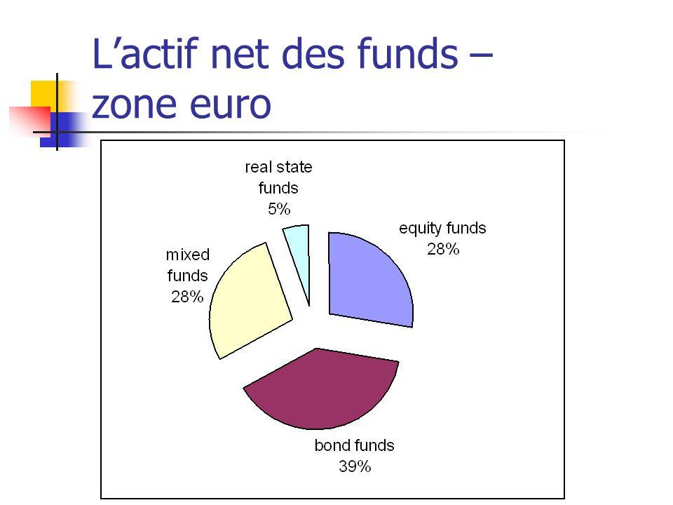 Lactif net des funds – zone euro