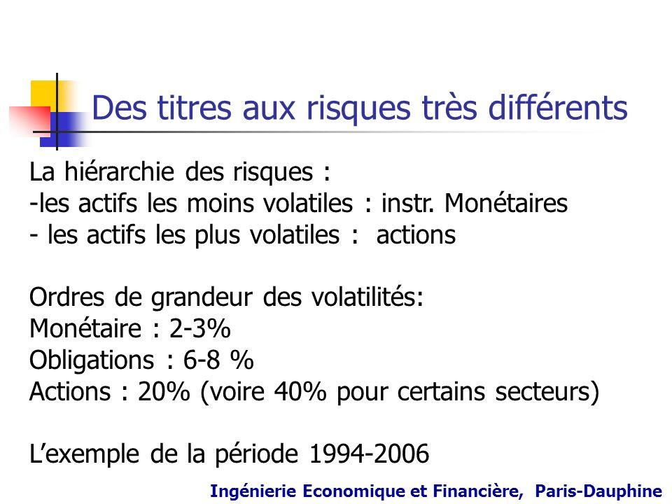 Des titres aux risques très différents Ingénierie Economique et Financière, Paris-Dauphine La hiérarchie des risques : -les actifs les moins volatiles