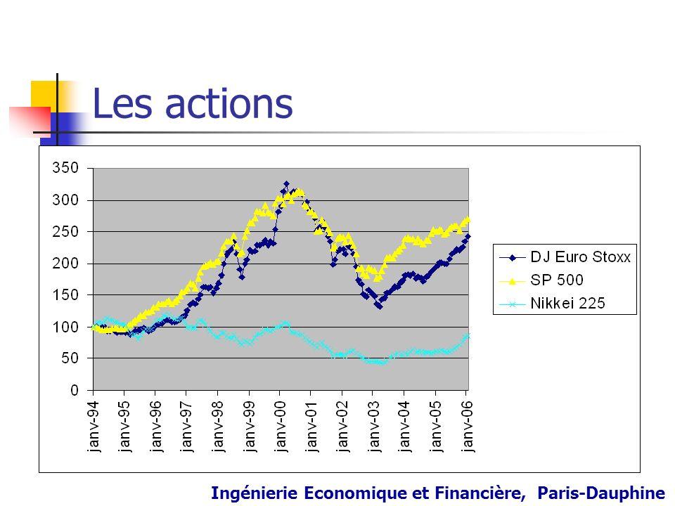 Les actions Ingénierie Economique et Financière, Paris-Dauphine