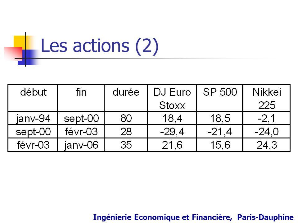 Les actions (2) Ingénierie Economique et Financière, Paris-Dauphine