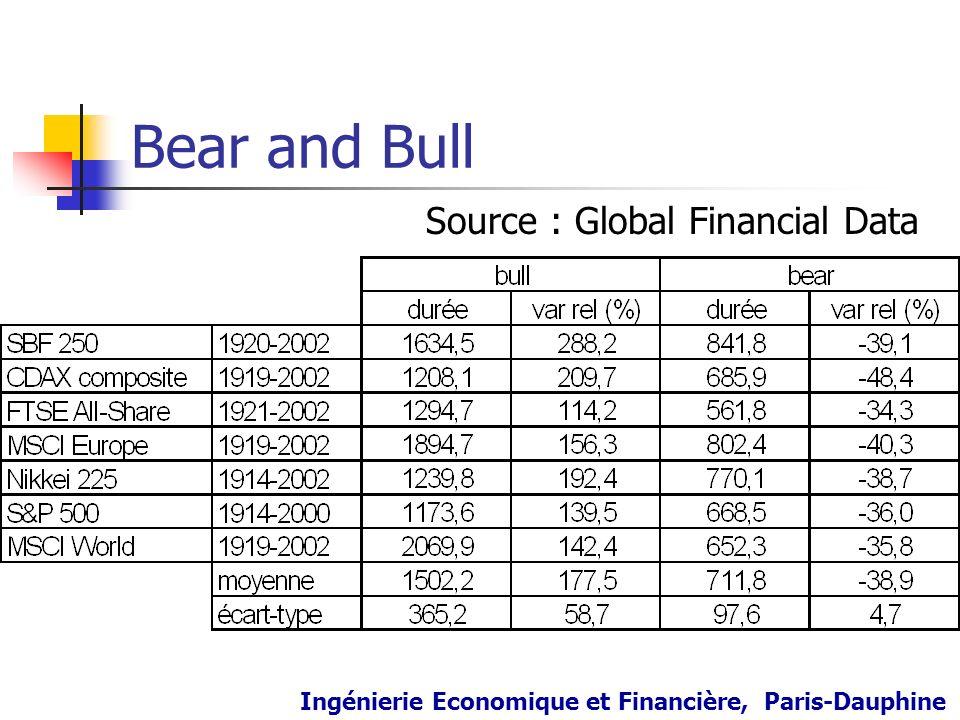Bear and Bull Source : Global Financial Data Ingénierie Economique et Financière, Paris-Dauphine