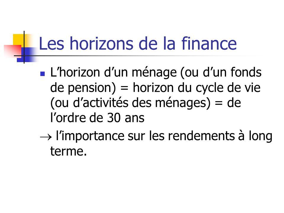 Les horizons de la finance Lhorizon dun ménage (ou dun fonds de pension) = horizon du cycle de vie (ou dactivités des ménages) = de lordre de 30 ans l