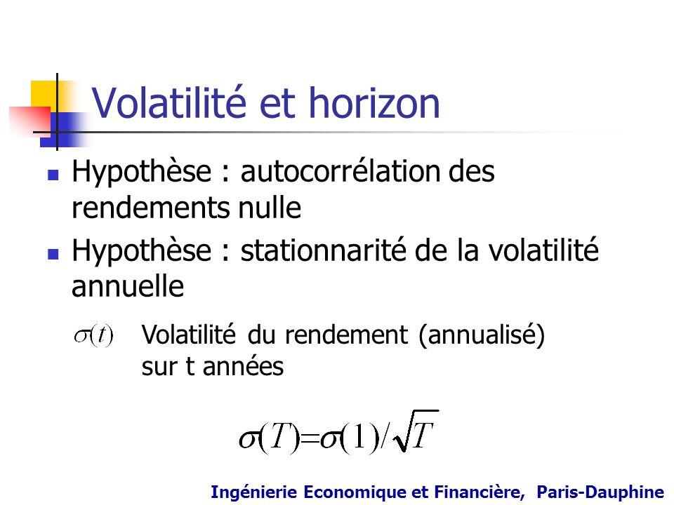 Volatilité et horizon Hypothèse : autocorrélation des rendements nulle Hypothèse : stationnarité de la volatilité annuelle Volatilité du rendement (an