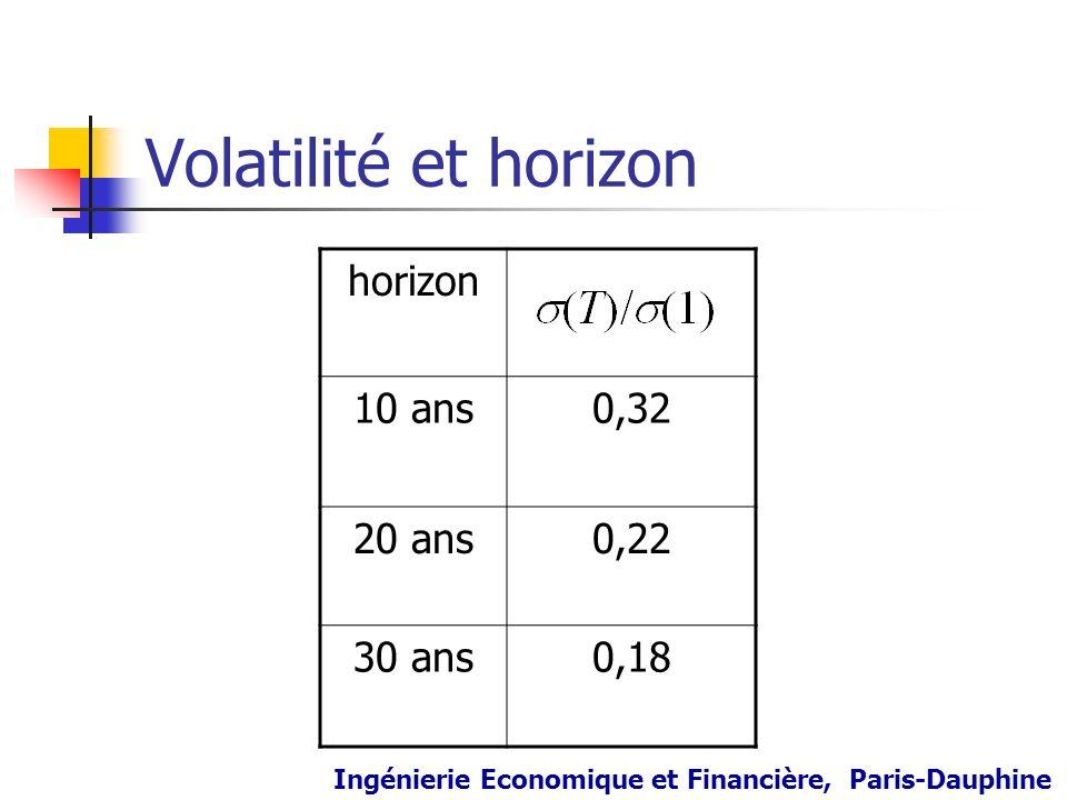 Volatilité et horizon horizon 10 ans0,32 20 ans0,22 30 ans0,18 Ingénierie Economique et Financière, Paris-Dauphine