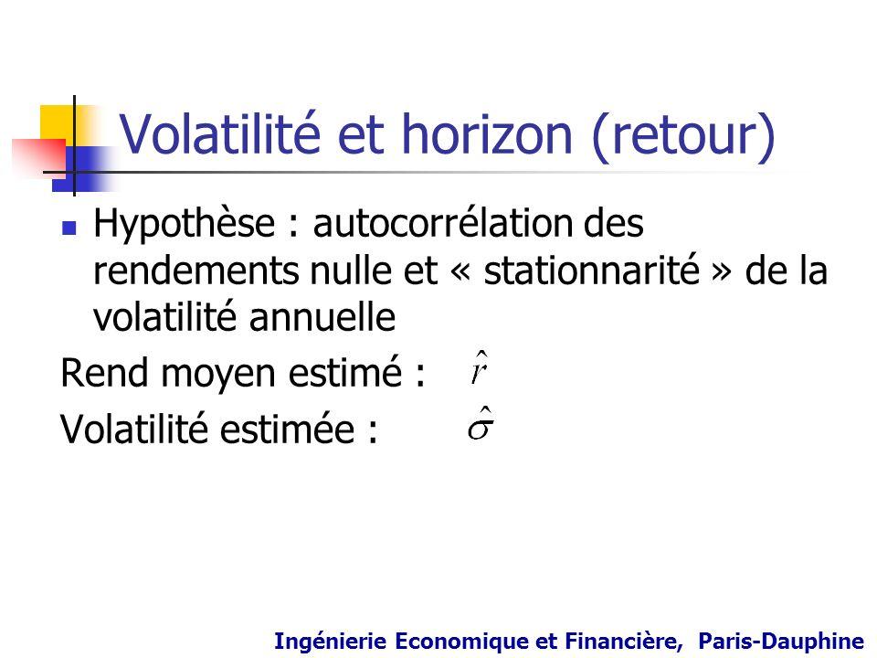 Volatilité et horizon (retour) Hypothèse : autocorrélation des rendements nulle et « stationnarité » de la volatilité annuelle Rend moyen estimé : Vol