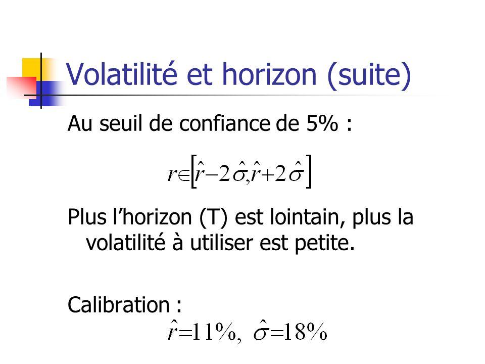 Volatilité et horizon (suite) Au seuil de confiance de 5% : Plus lhorizon (T) est lointain, plus la volatilité à utiliser est petite. Calibration :