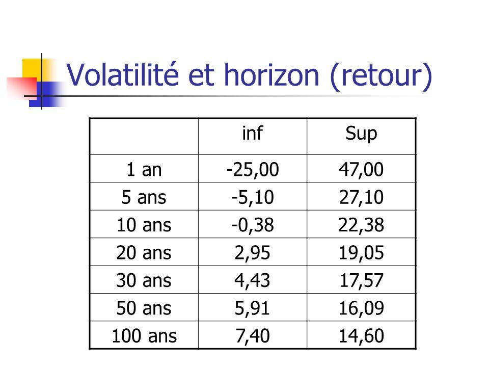 Volatilité et horizon (retour) infSup 1 an-25,0047,00 5 ans-5,1027,10 10 ans-0,3822,38 20 ans2,9519,05 30 ans4,4317,57 50 ans5,9116,09 100 ans7,4014,6