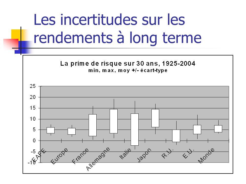 Les incertitudes sur les rendements à long terme